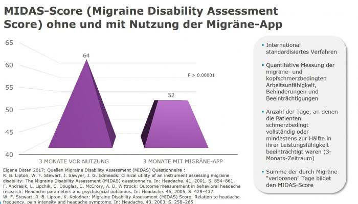 migraene-app-fuehrt-zur-signifikanten-reduktion-der-migraenebedingten-behinderung