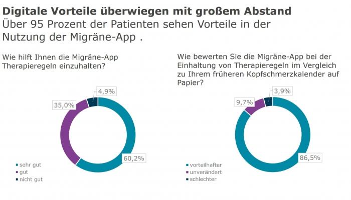 die-migraene-app-digitale-vorteile-ueberwiegen-mit-grossem-abstand