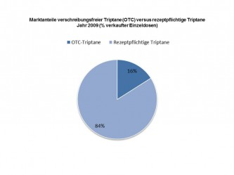 Marktanteile OTC-Triptane versus rezeptpflichtige Triptane 2009