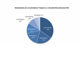 Marktanteile der verschiedenen Triptane 2009