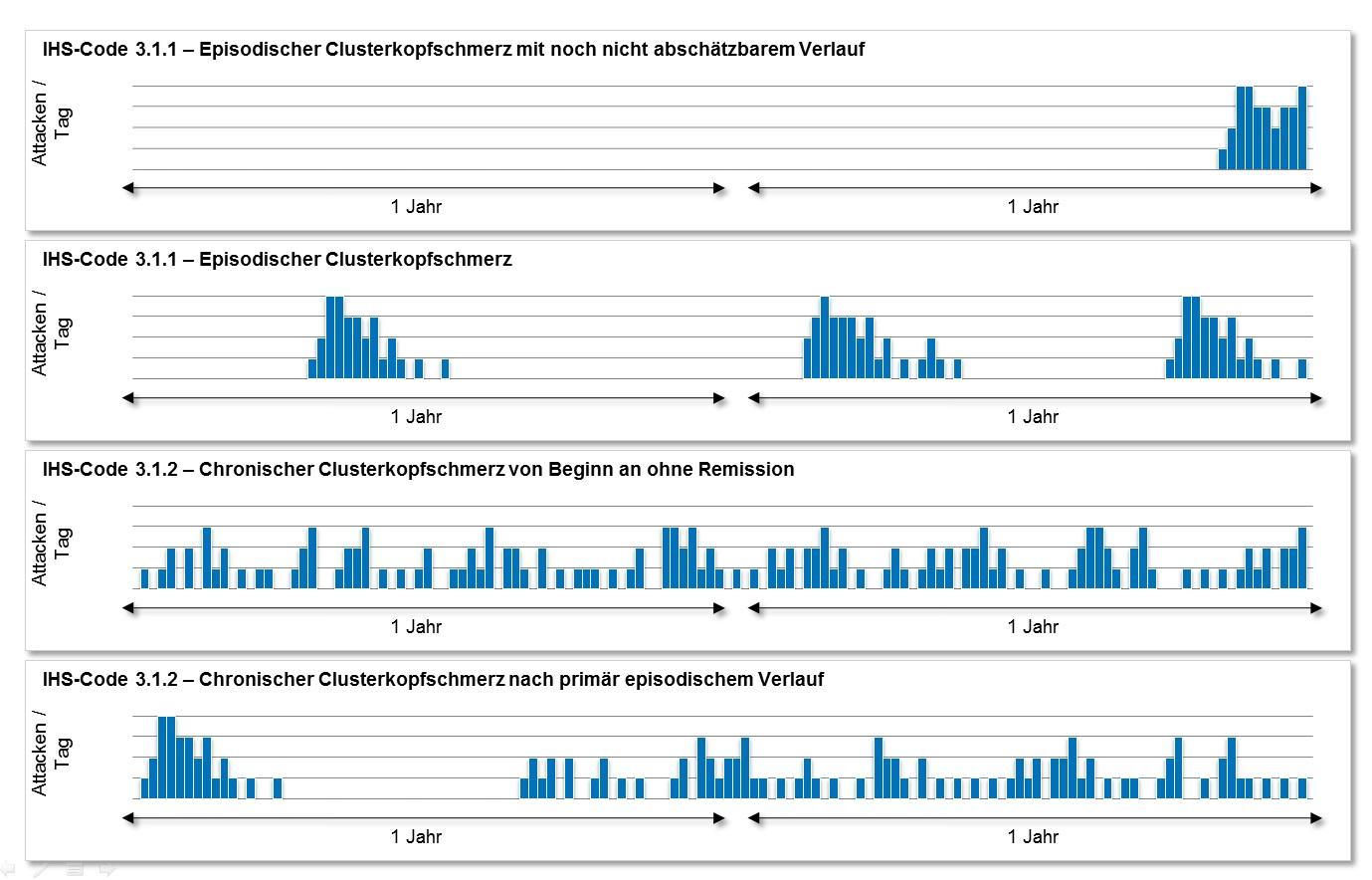 Verschiedene Verlaufsformen des Clusterkopfschmerzes