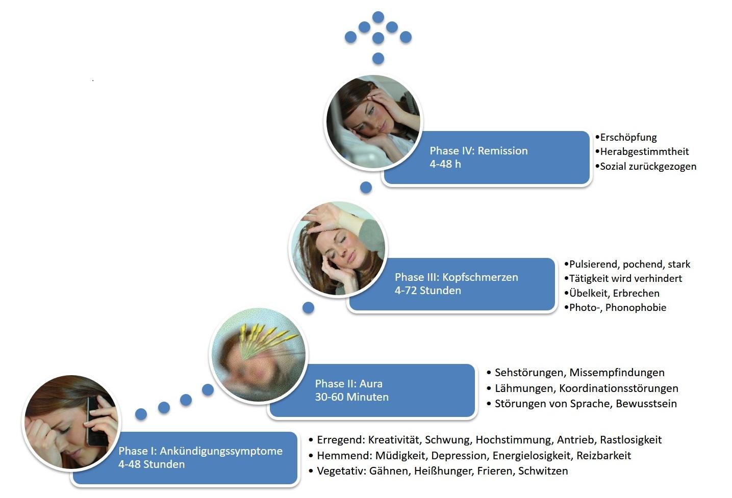 Die Hauptphasen der Migräne sind die Ankündigungsphase, die Aura, die Kopfschmerzpase und die Rückbildungsphase